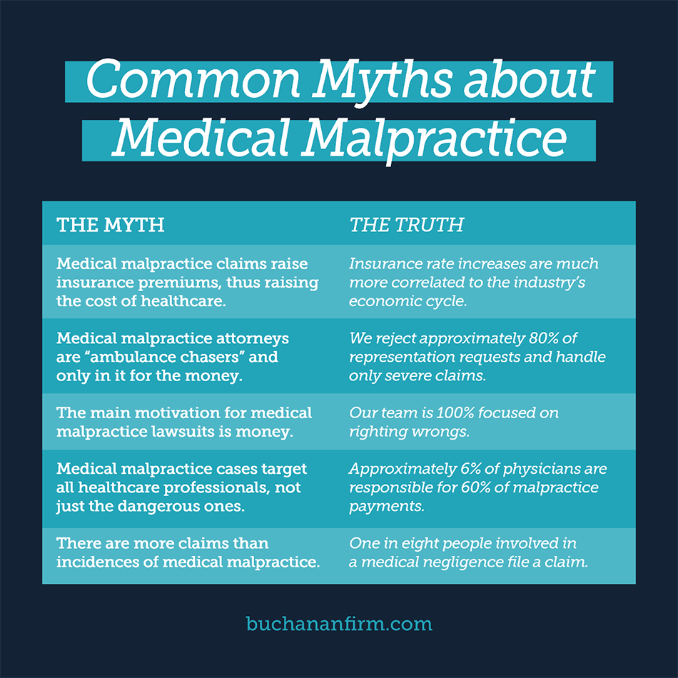 Common Myths about Medical Malpractice